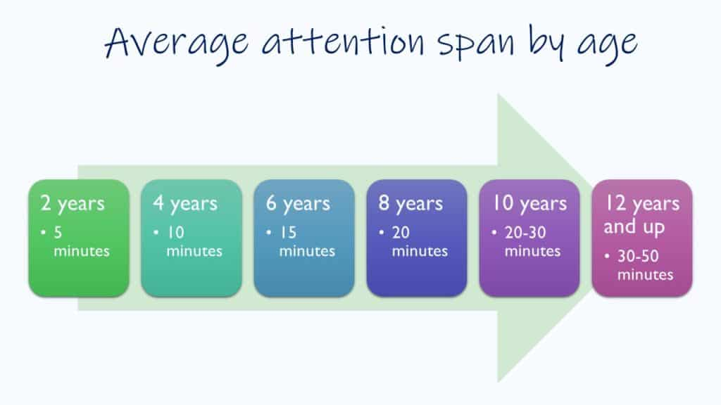Average attention span by age